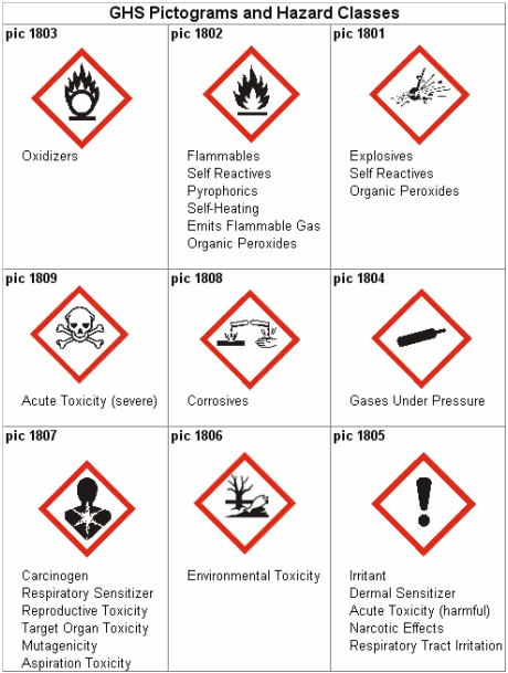 industrial hygiene and chemical safety pdf